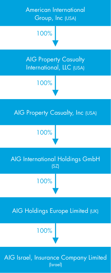 American International group, inc (USA), 100%,AIG property casualty international, llc (usa) 100%, AIG property casualty, inc (USA), 100% AIG international holdings GmbH (sz), 100% AIG holdings Europe limited (UK), 100% AIG Israel, insurance company limited (israel)