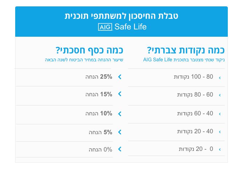 טבלת החיסכון למשתתפי תוכנית AIG Safe Life